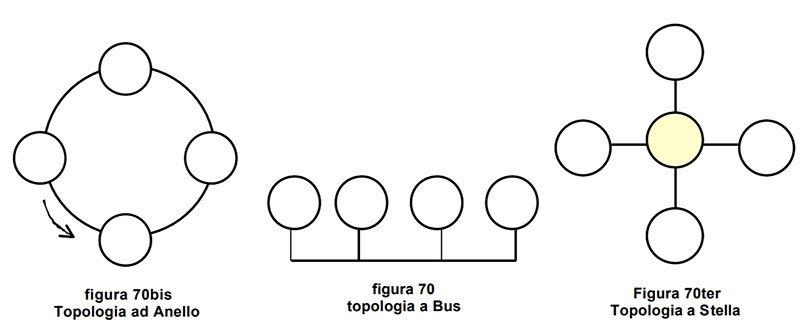 Cablaggio strutturato tipi