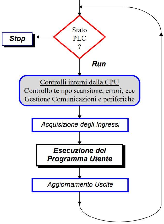 programmazione-plc-introduzione